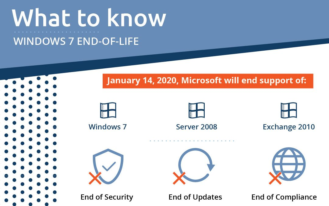 What to do about Windows 7 End-of-life